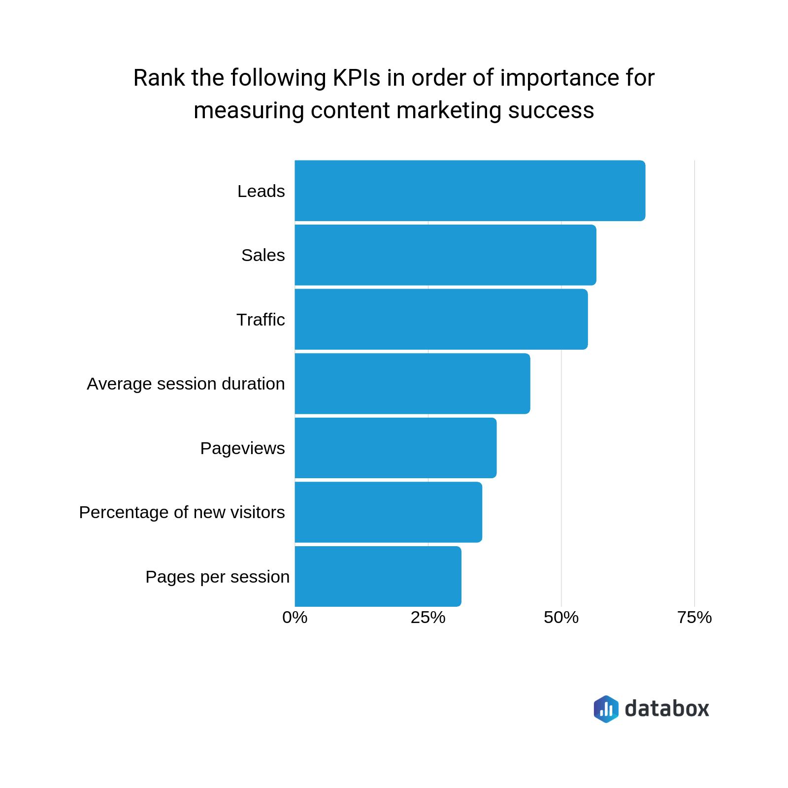 most important content marketing KPIs survey results graph