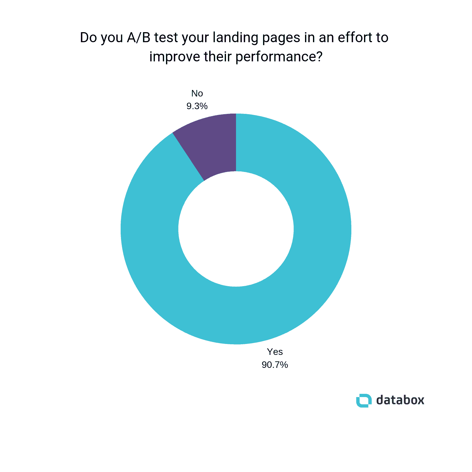 do-you-ab-test-landing-pages