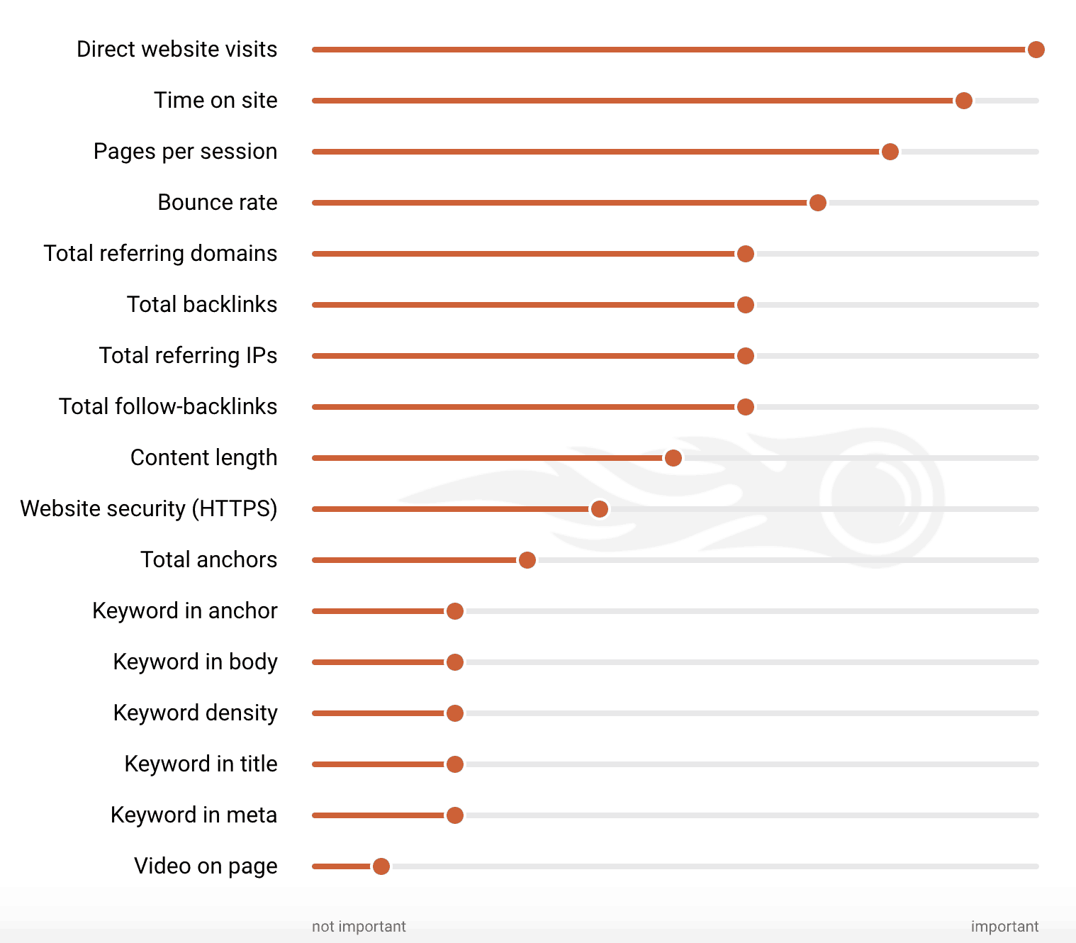 semrush-ranking-factors