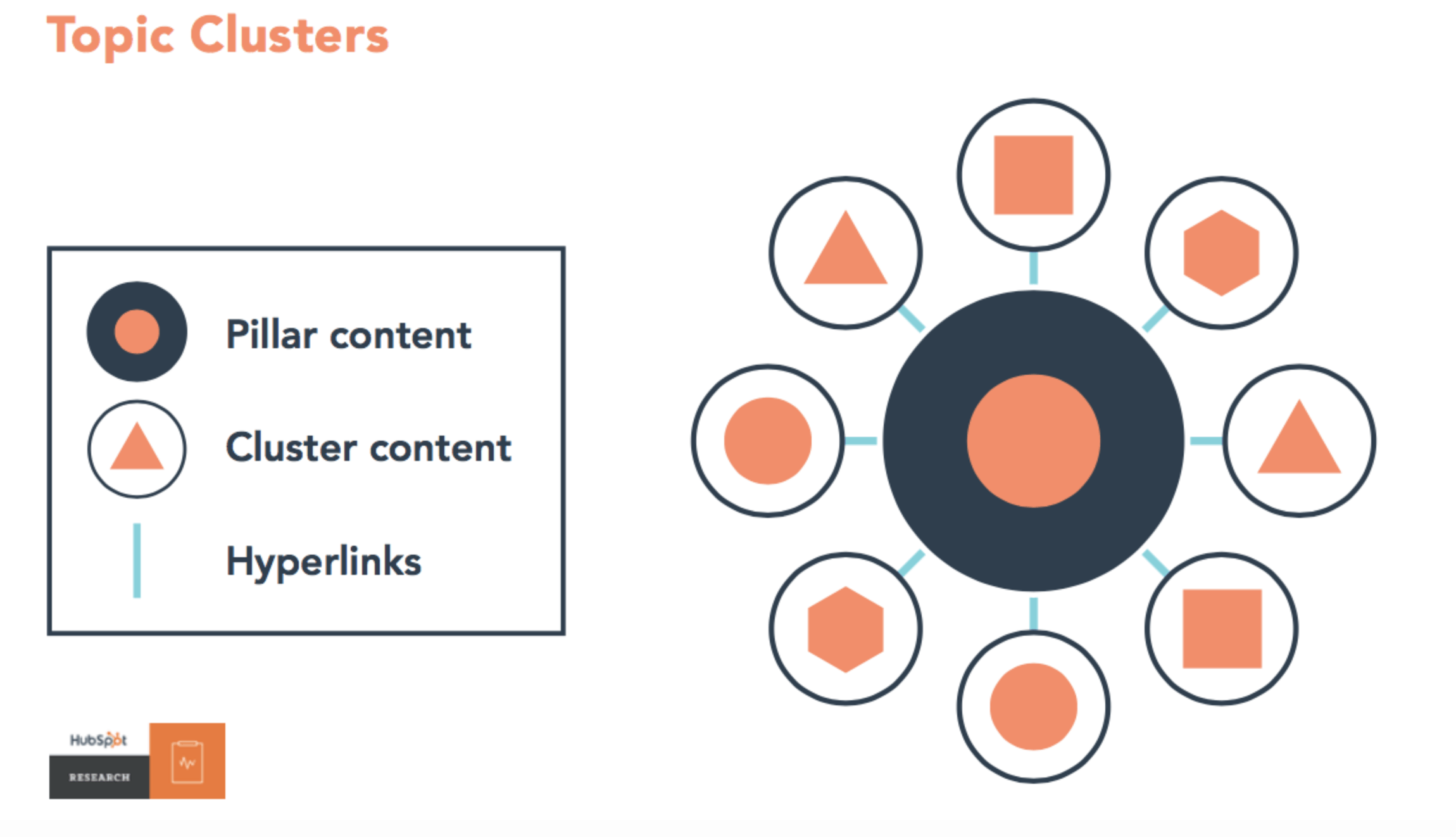 pillar-and-cluster-hubspot