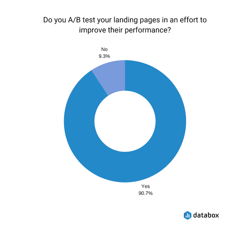 a/b landing pages testing survey results