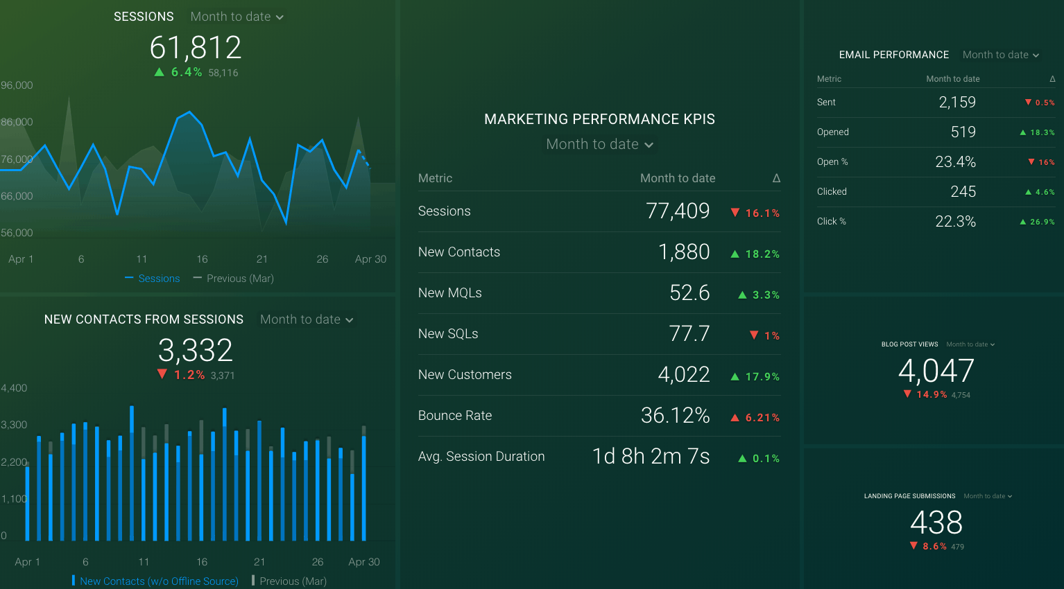 hubspot and google analytics dashboard
