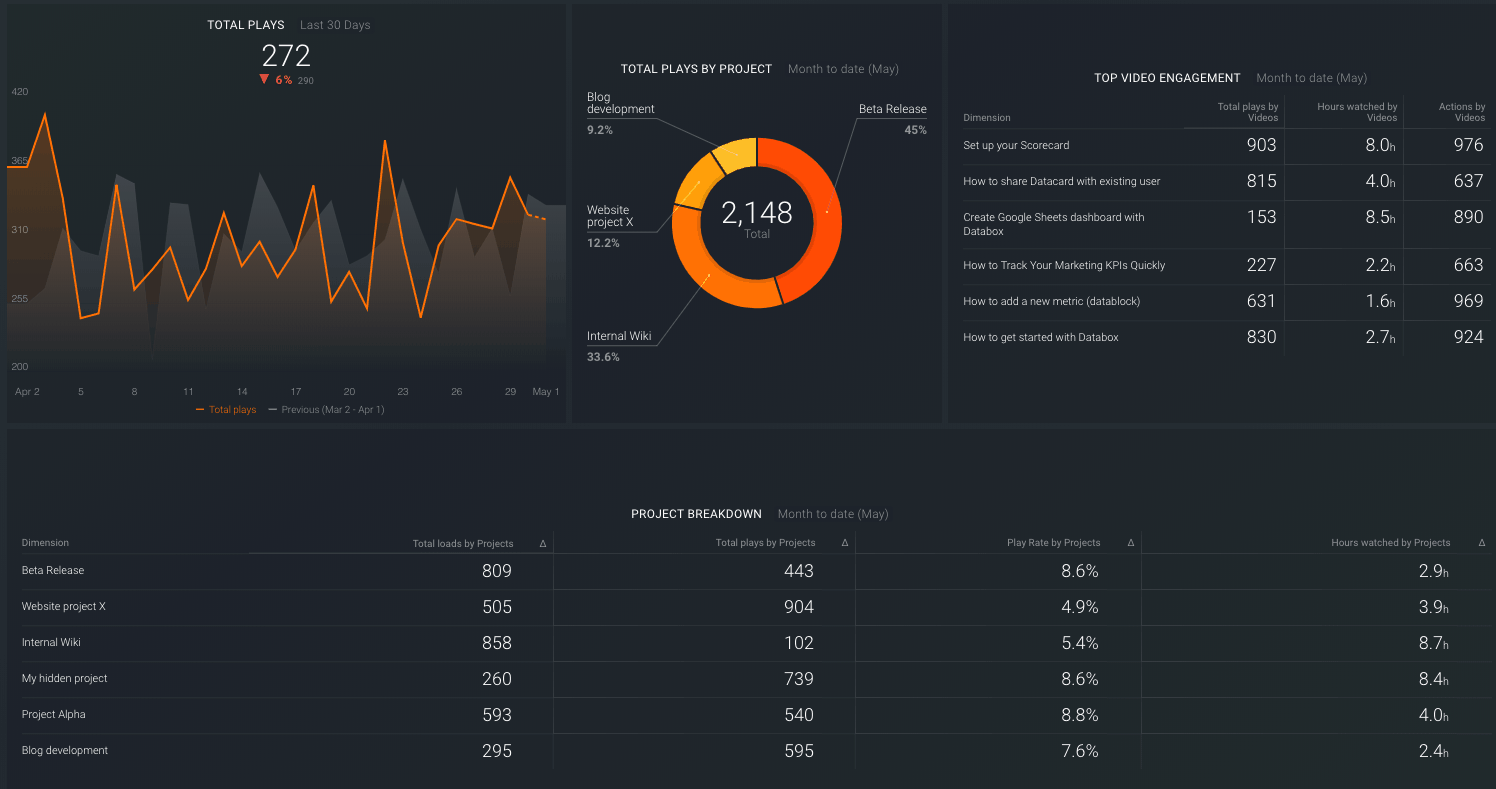 wistia video performance dashboard