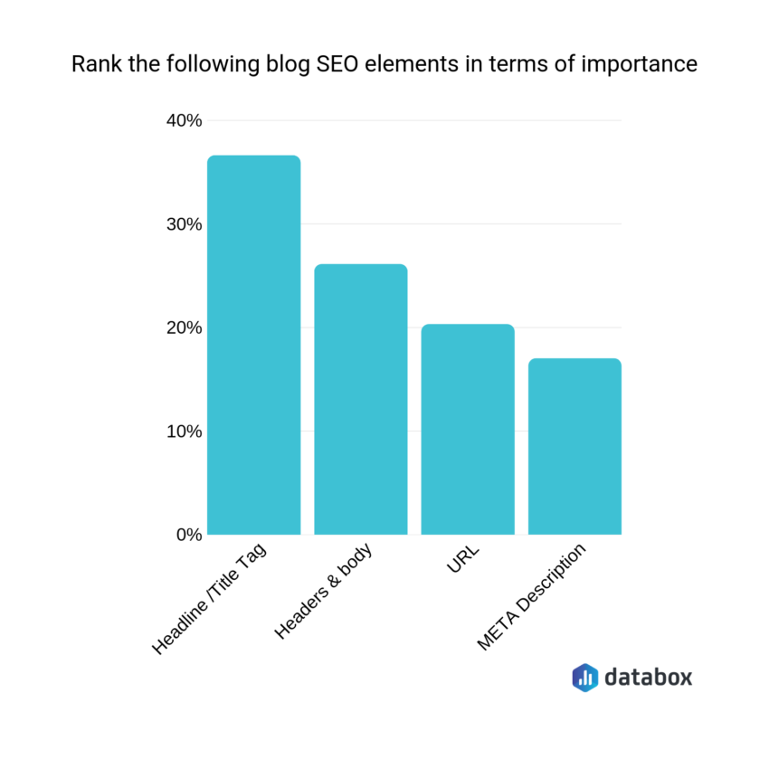 Blog SEO: A 21-Point Checklist for Optimizing Every Blog Post for Search