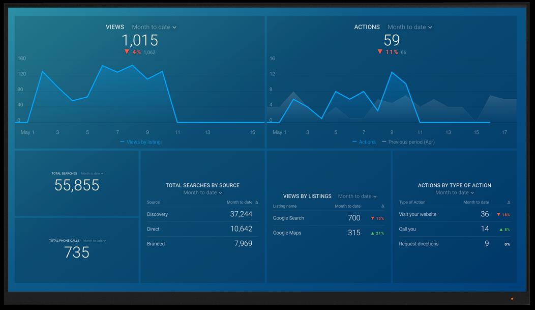 GoogleMyBusiness metrics and KPI visualization on Databox big screen dashboard