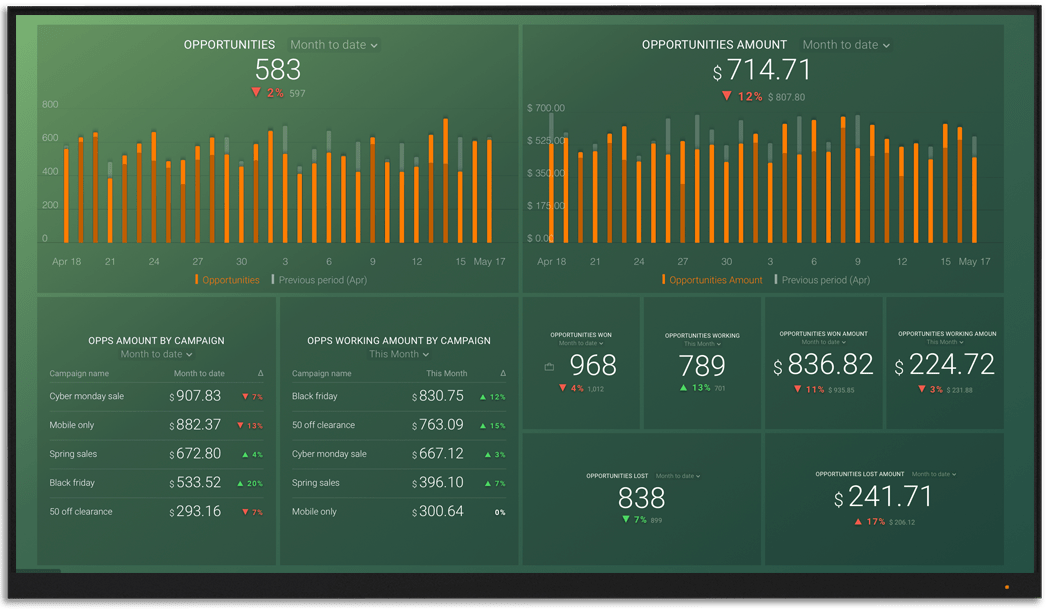 SharpSpring metrics and KPI visualization on Databox big screen dashboard