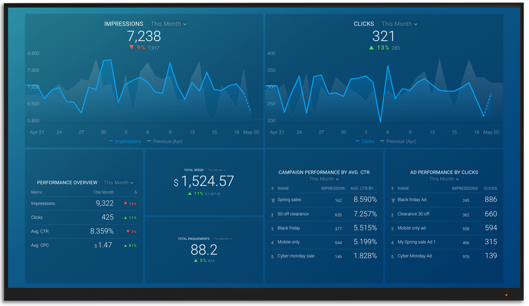 LinkedInAds metrics and KPI visualization on Databox big screen dashboard