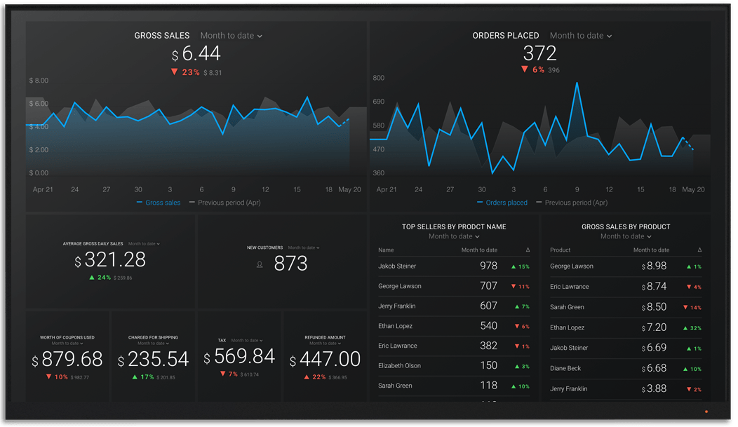 WooCommerce metrics and KPI visualization on Databox big screen dashboard