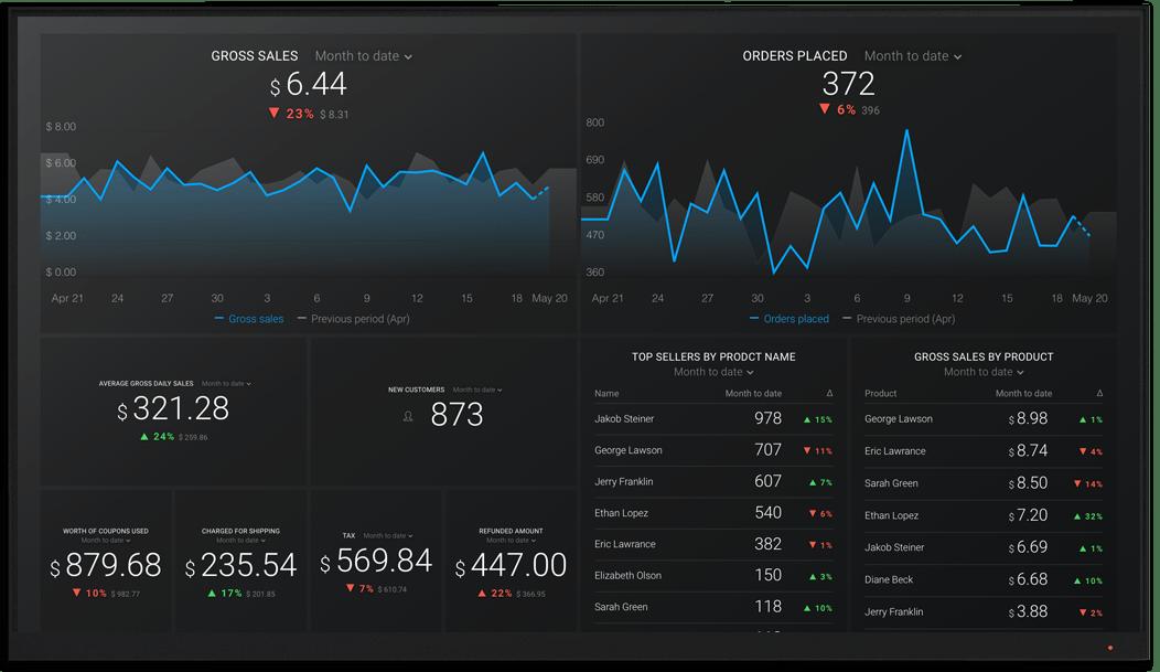 WooCommerce metrics and KPI visualization on Databox big screen dashboard