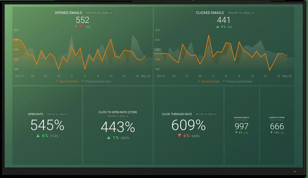 Klaviyo metrics and KPI visualization on Databox big screen dashboard