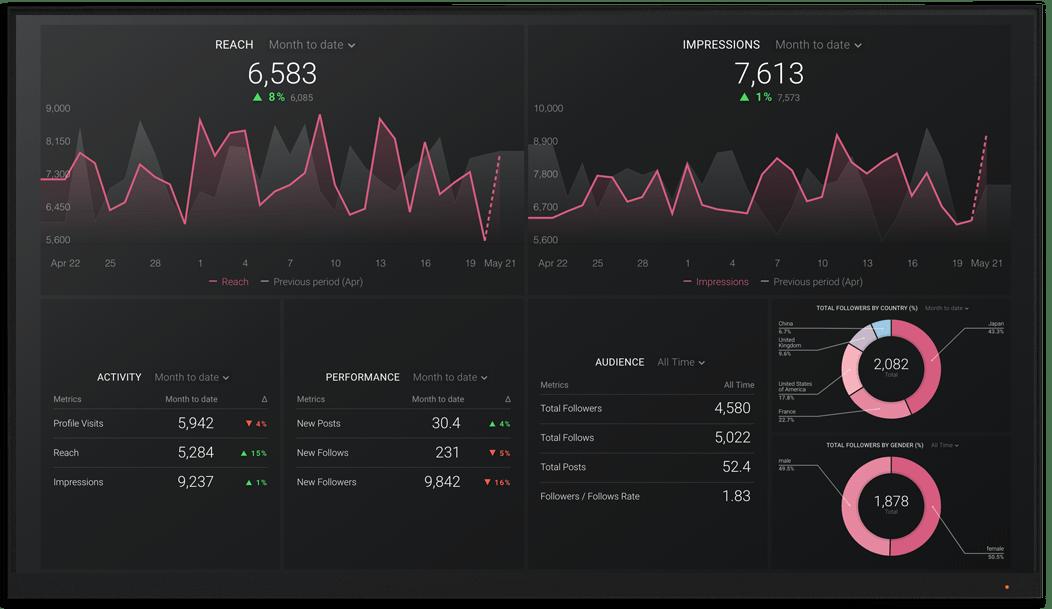 InstagramBusiness metrics and KPI visualization on Databox big screen dashboard
