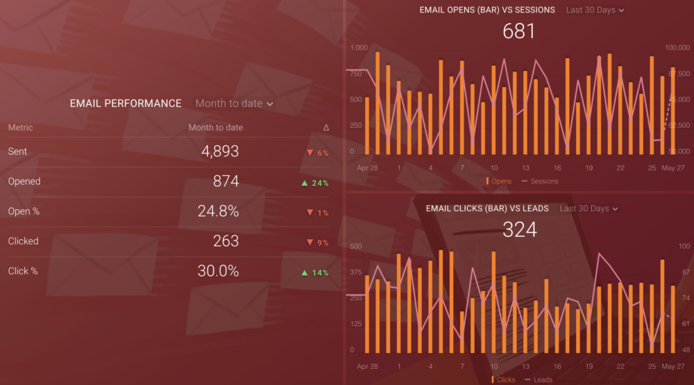 dashboard for the most important email marketing metrics (hubspot)