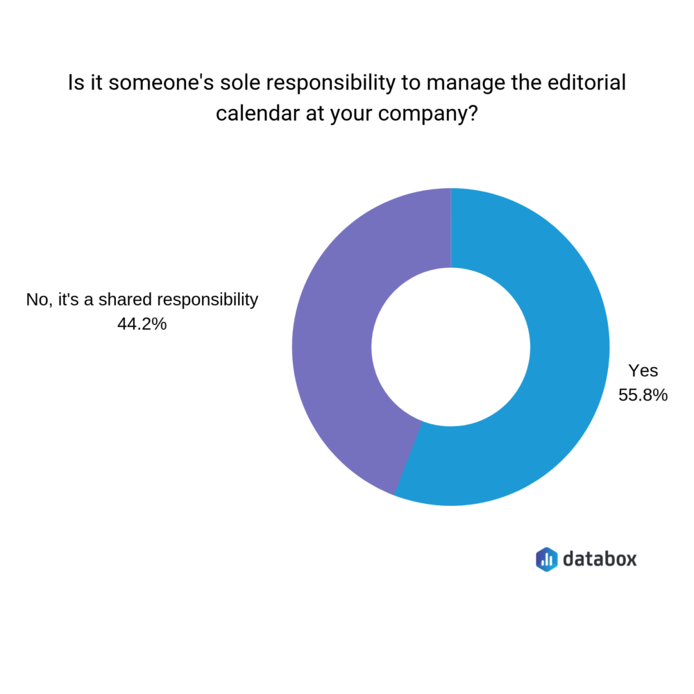 who has the responsibility to manage your editorial calendar?