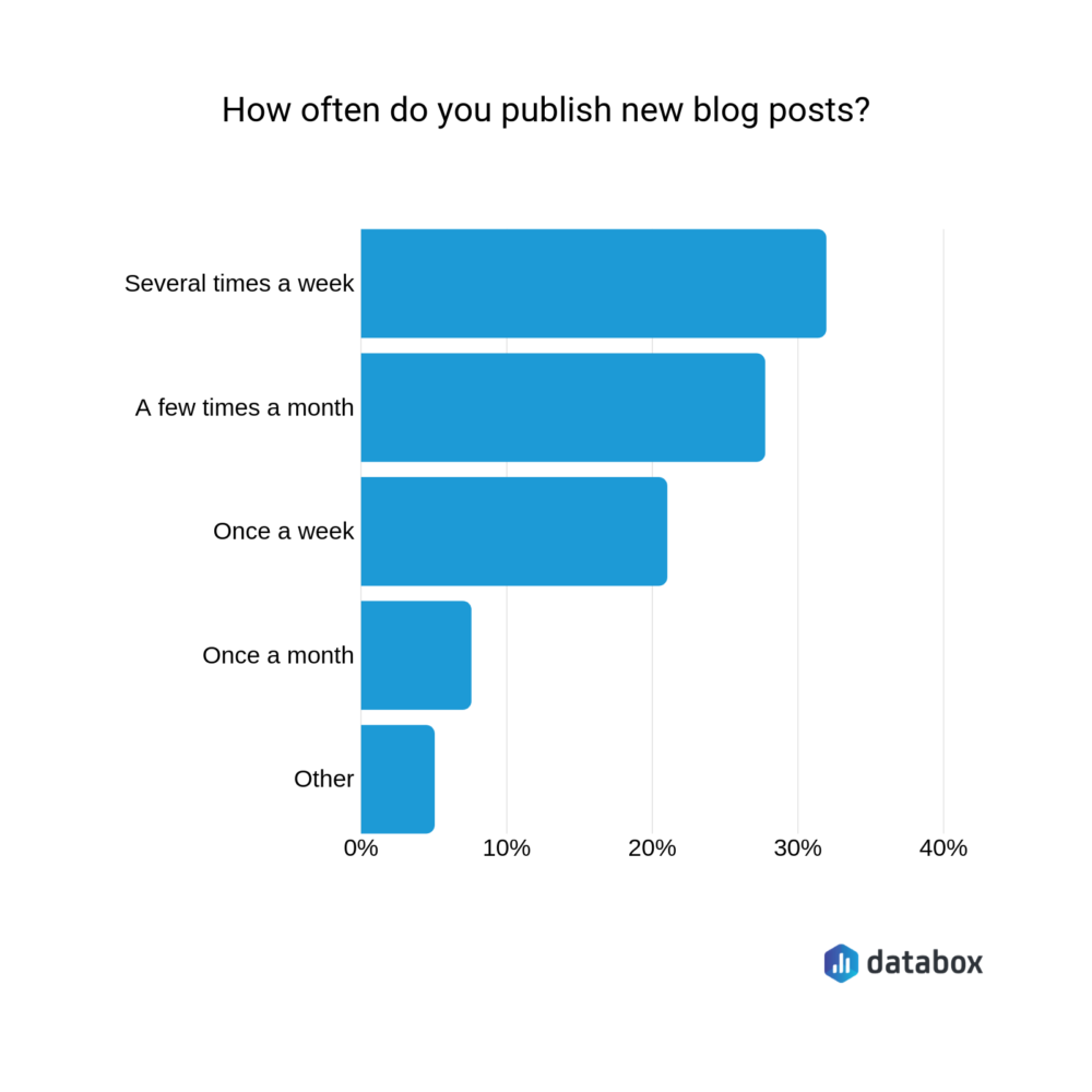 how often do you publish new blog posts?