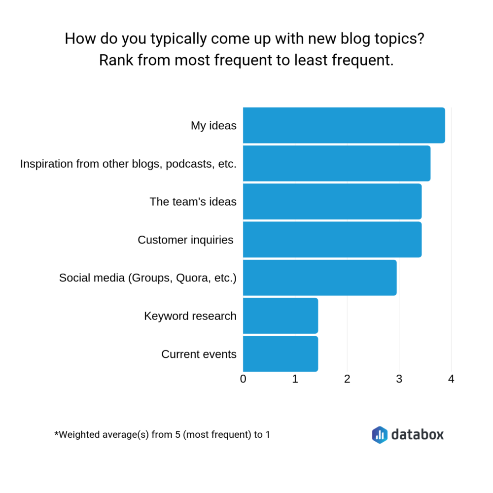 how do you come up with blog topics?