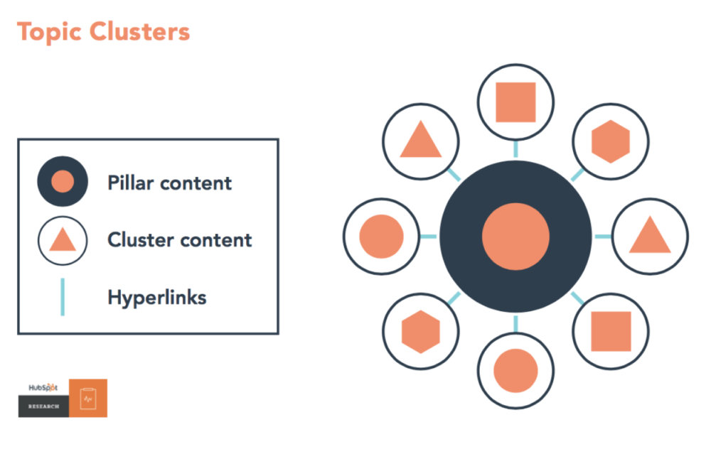 topic clusters model example
