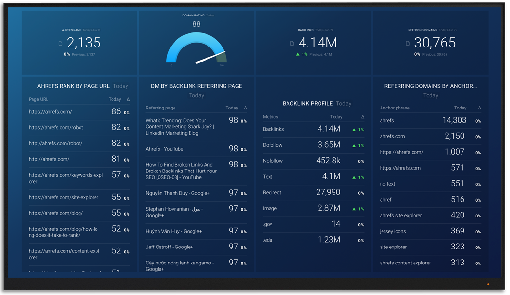 Ahrefs metrics and KPI visualization on Databox big screen dashboard