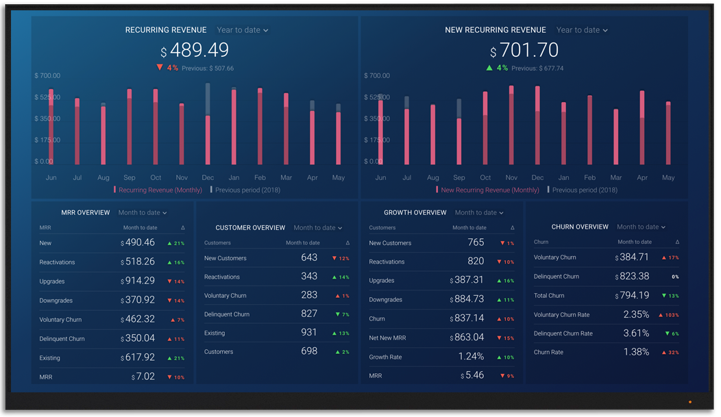 ProfitWell metrics and KPI visualization on Databox big screen dashboard