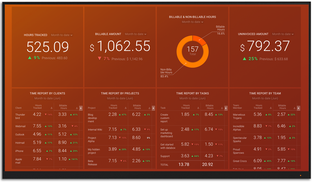 Harvest metrics and KPI visualization on Databox big screen dashboard