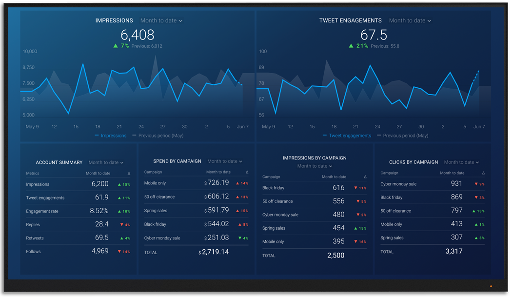 TwitterAds metrics and KPI visualization on Databox big screen dashboard