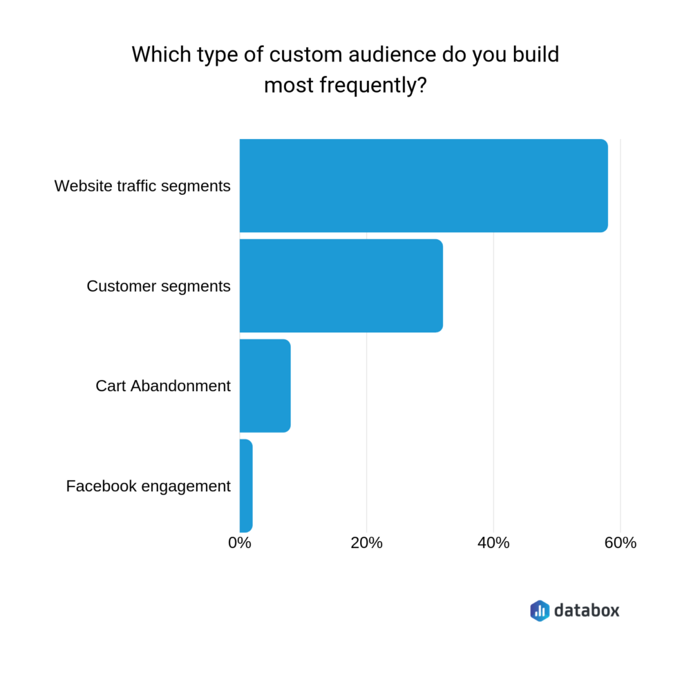most common type of Facebook custom audience chart