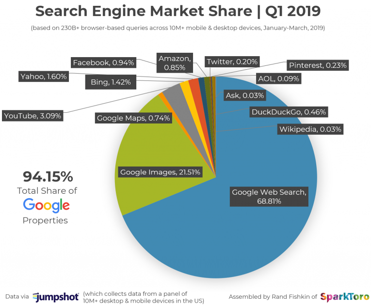 search market share Q1 2019