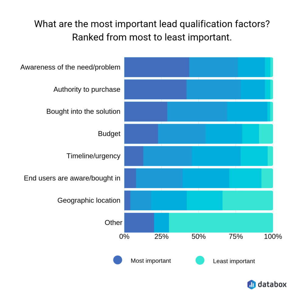 most important lead qualification factors