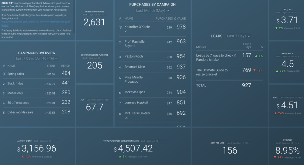 Facebook Ads purchase and leads breakdown