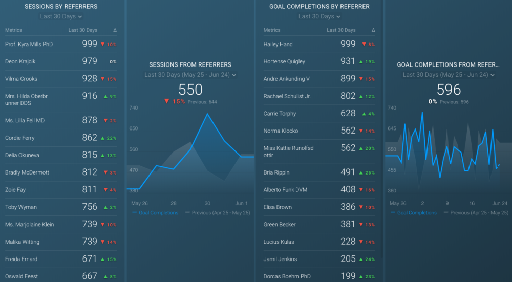 google analytics referral traffic dashboard