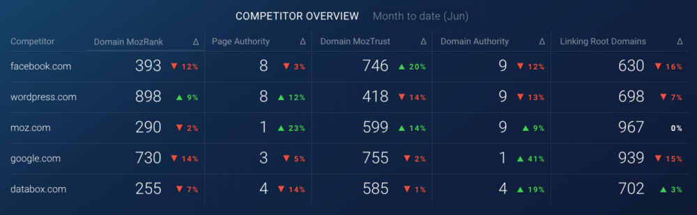 moz competitor overview dashboard