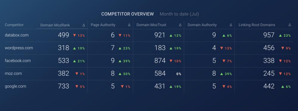 moz competitor SEO dashboard