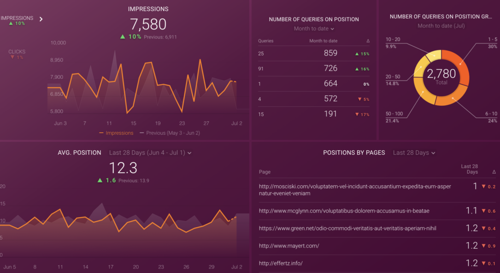 Improve Your Google Search Position dashboard