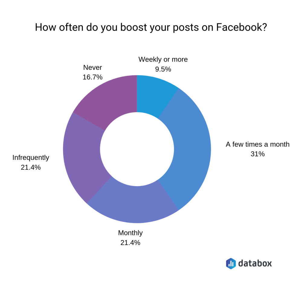 Facebook Ads vs  Boosted Posts: What's the Difference & Which is
