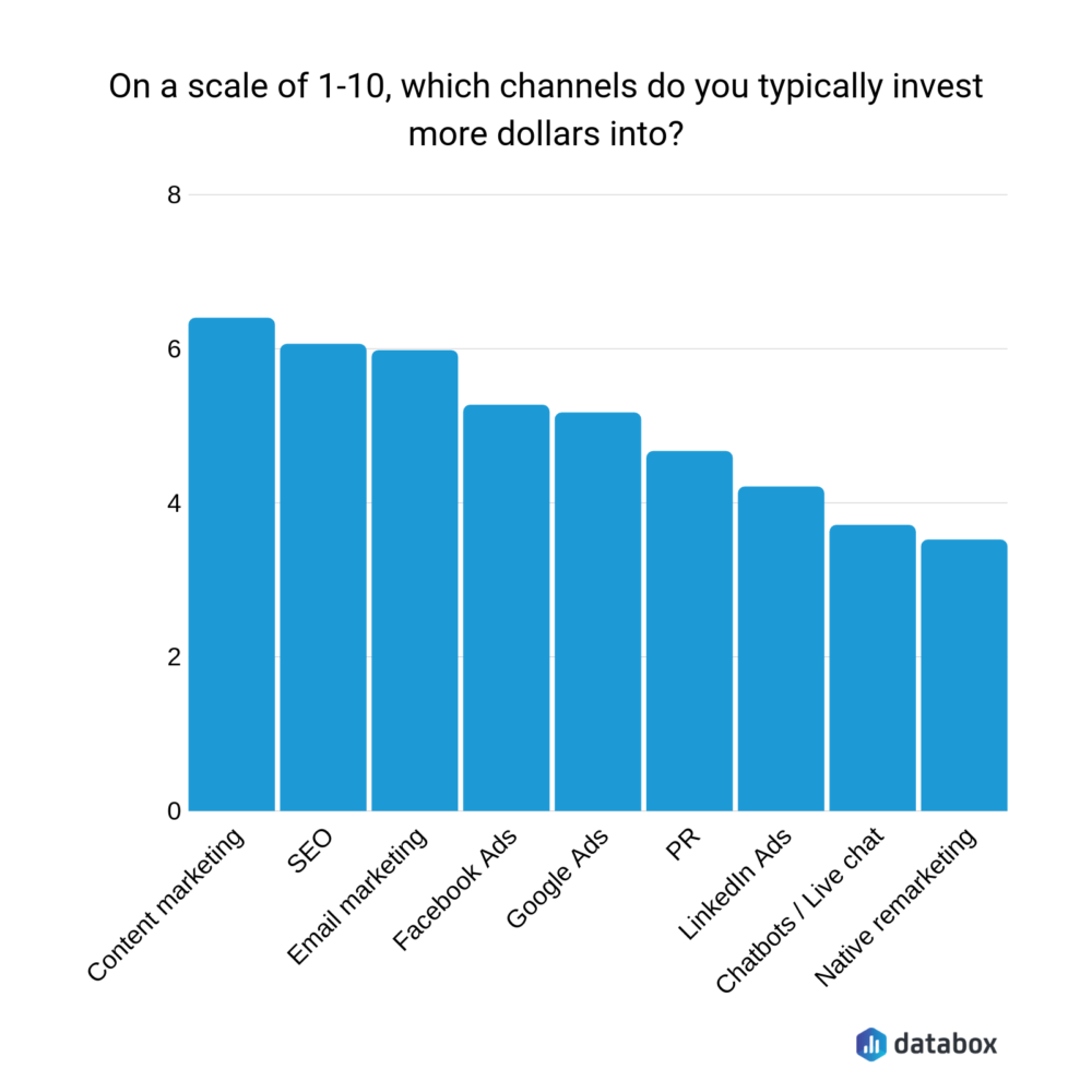 Which channels do you typically invest more dollars into?