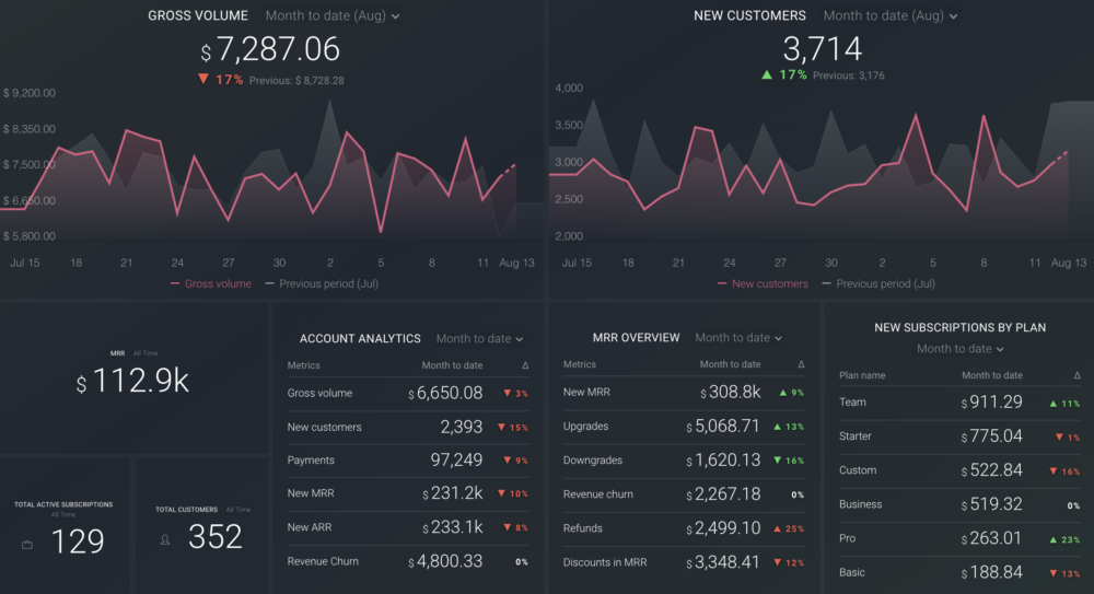 stripe metrics dashboard