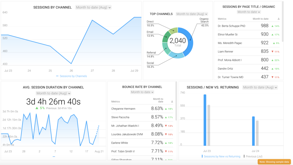 google analytics view blog traffic breakdown