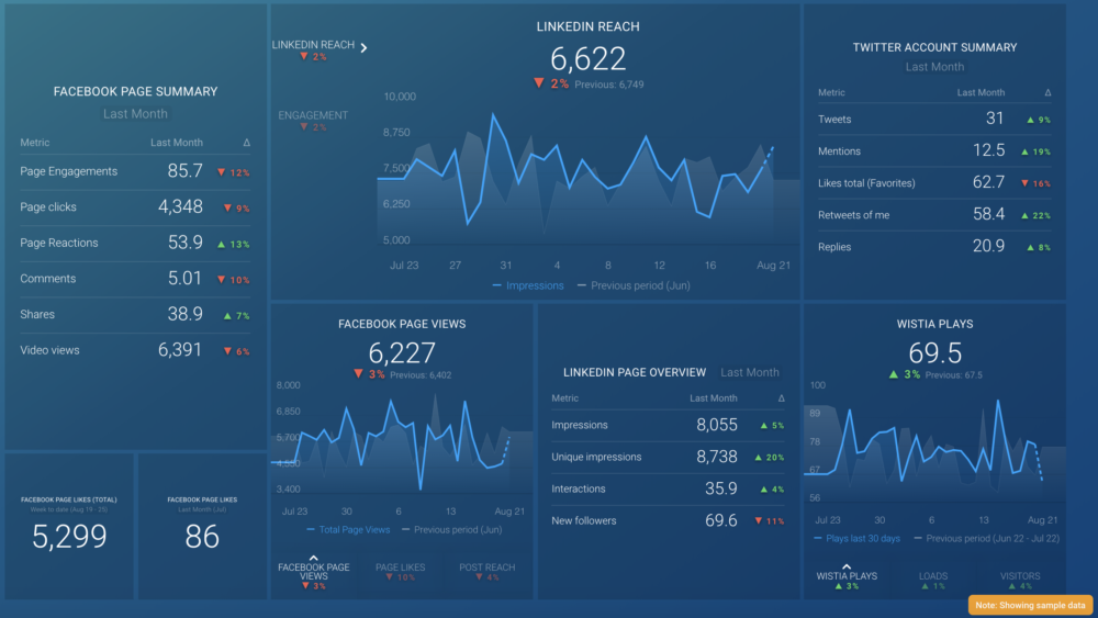 social media performance analysis for content