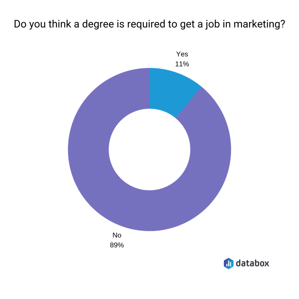 No Degree Needed Do These Things To Get A Job In Digital Marketing