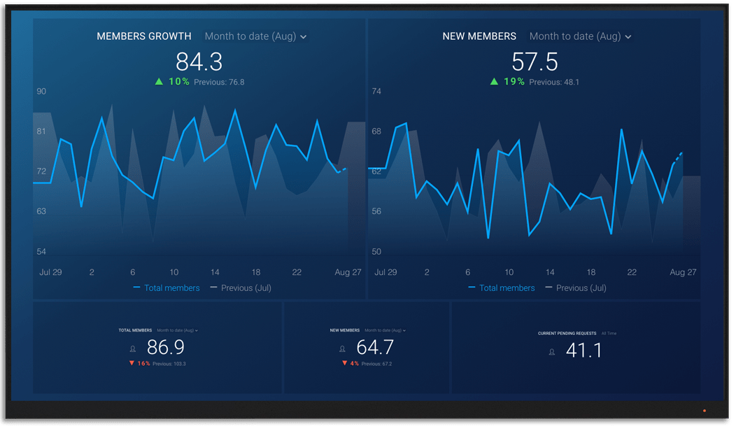 FacebookGroups metrics and KPI visualization on Databox big screen dashboard