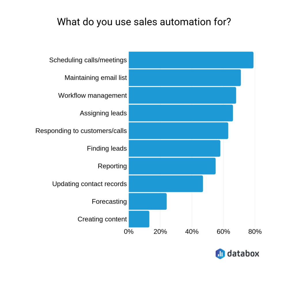 14 Ways to Leverage Sales Automation Tools to Close Deals Faster | Databox Blog