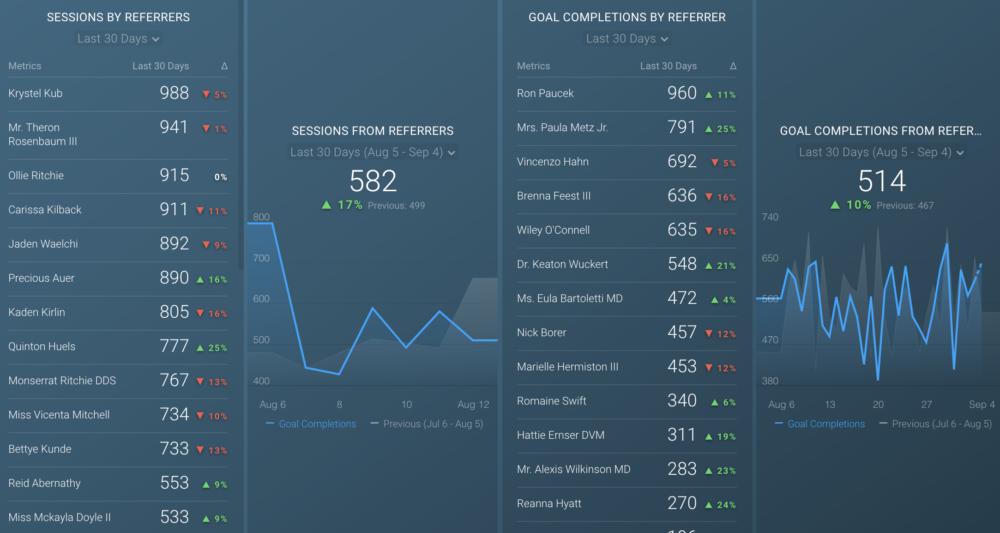see google analytics referral traffic