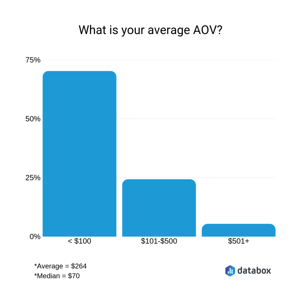 what is your average AOV?