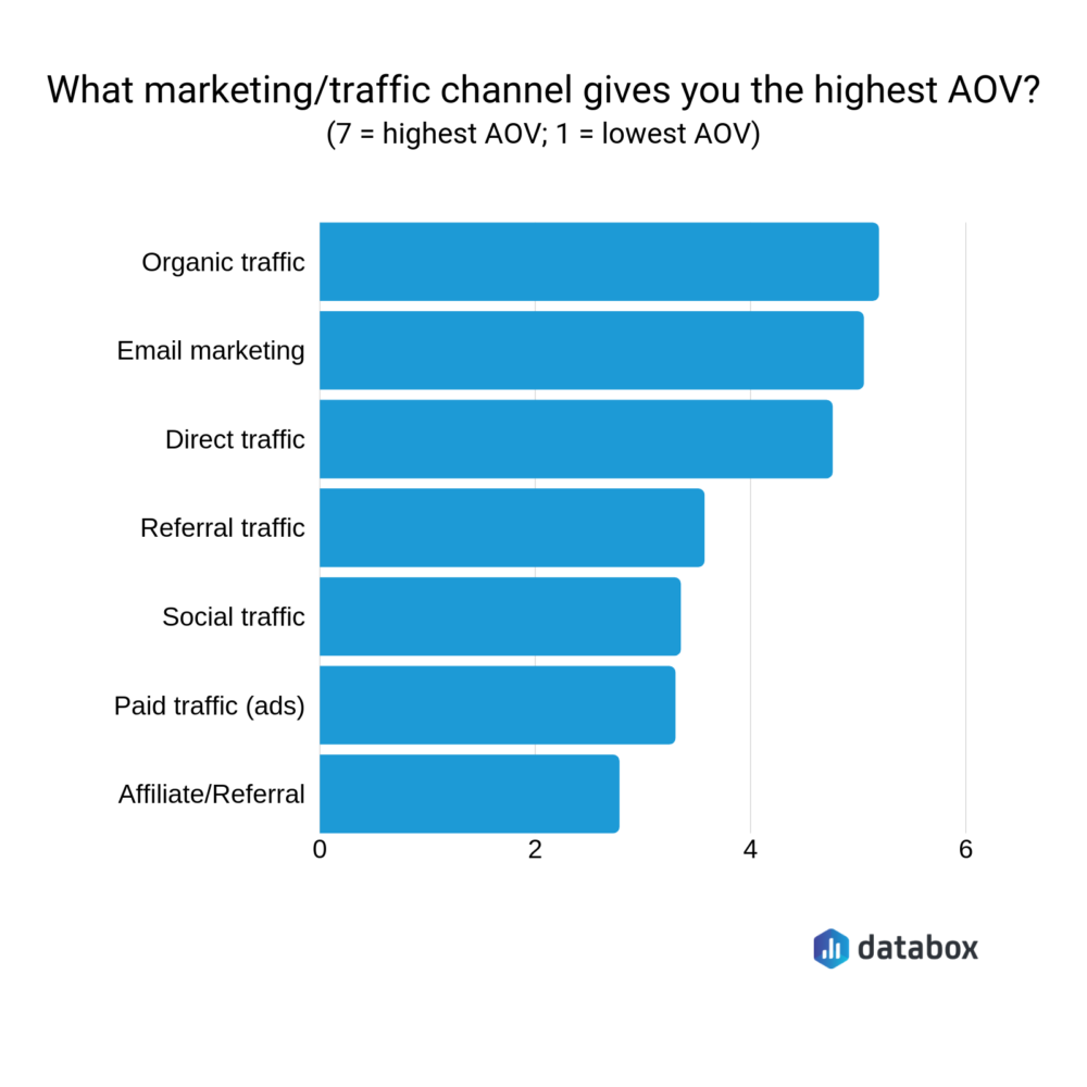 what marketing traffic channel gives you the highest AOV?