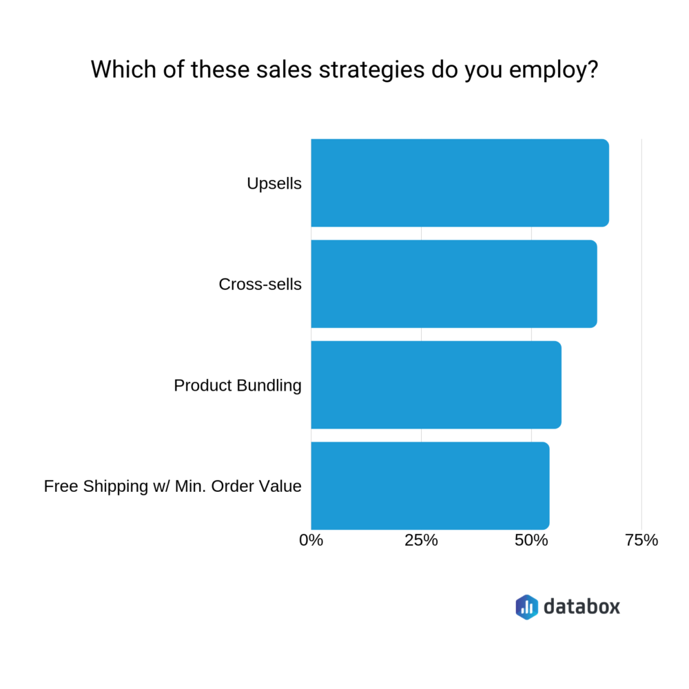 which of these sales strategies do you employ?