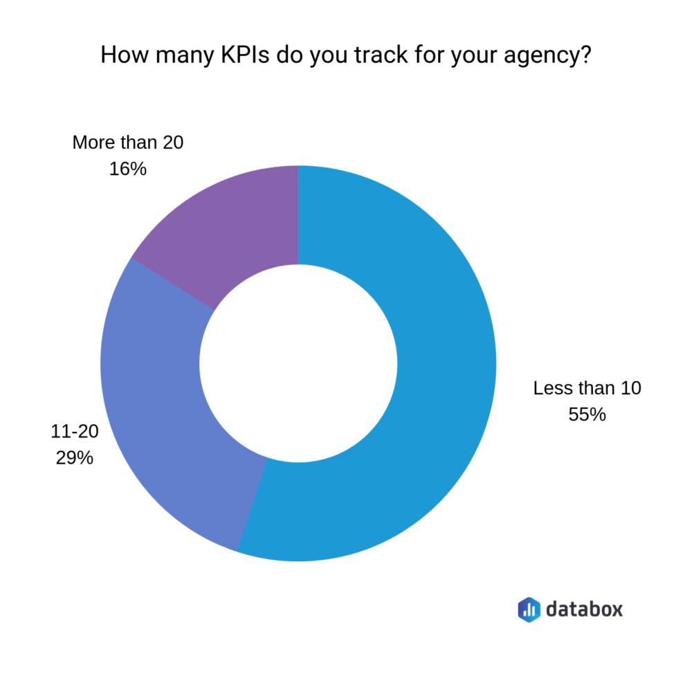 best KPIs for marketing agencies