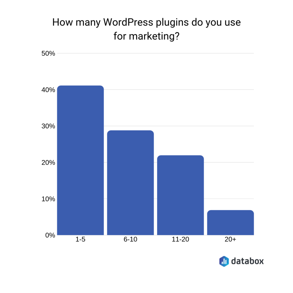 The 19 Best WordPress Marketing Plugins You Should Install on Your Website | Databox Blog