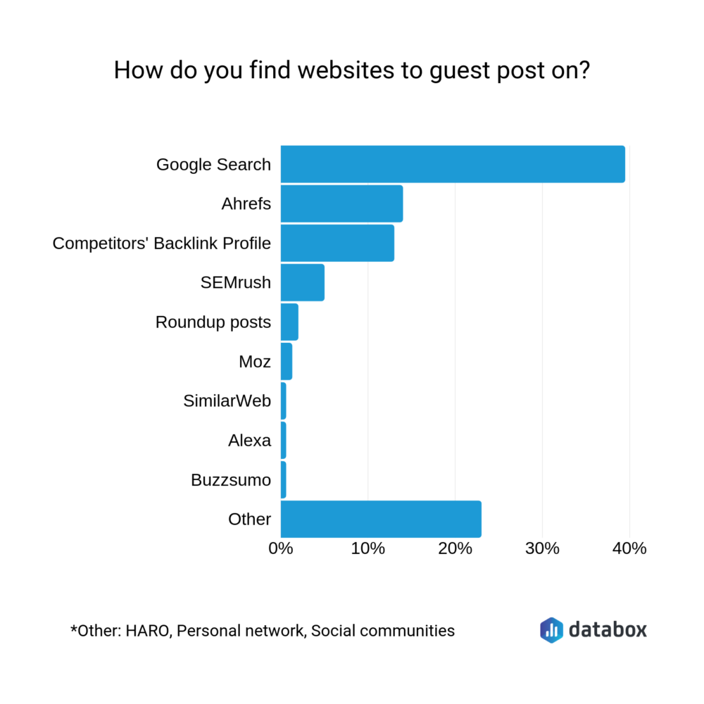 How do you find website to guest post on?