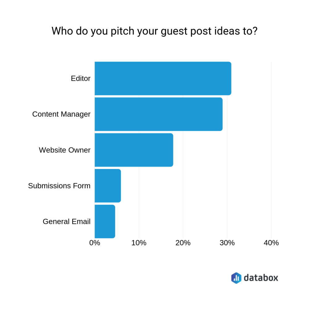 Who do you pitch your guest post ideas to?