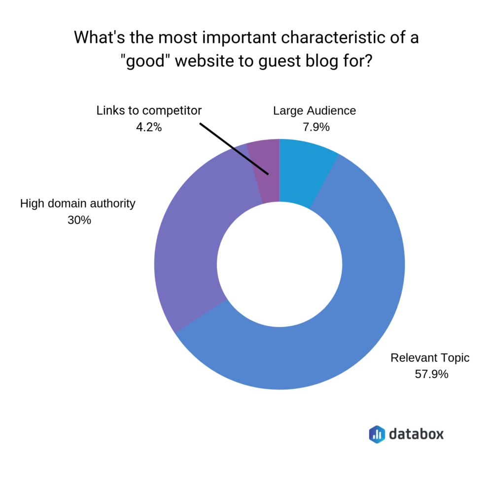 What's the most important characteristic of a good website to guest blog on?