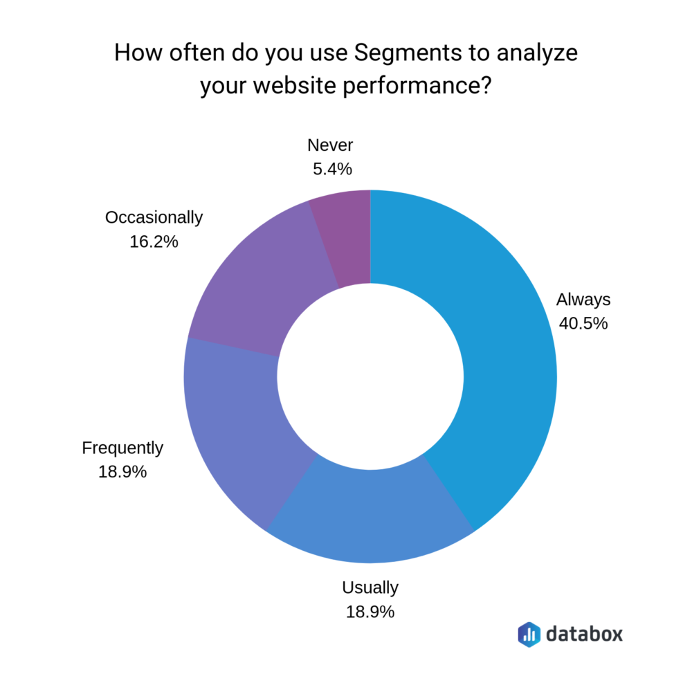 how often do you use segments to analyze your website performance?